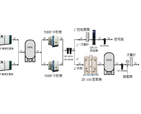氮氣系統規劃